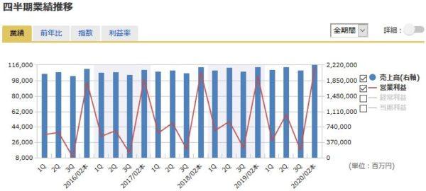 イオンの四半期業績の推移