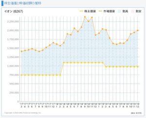 イオンの株主価値と市場価値の推移