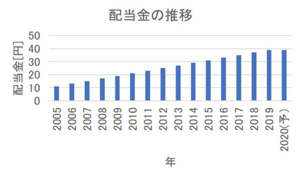 プラップジャパンの配当金の推移
