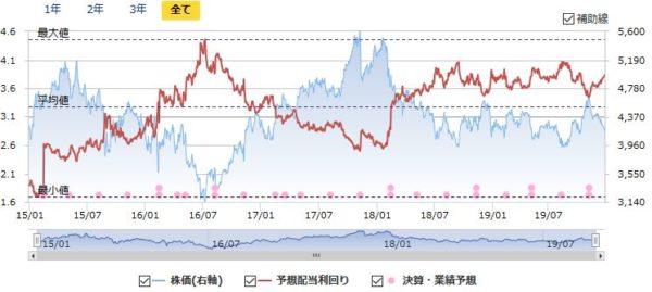ブリヂストンの配当利回りと株価の推移