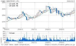 新晃工業の株価チャート