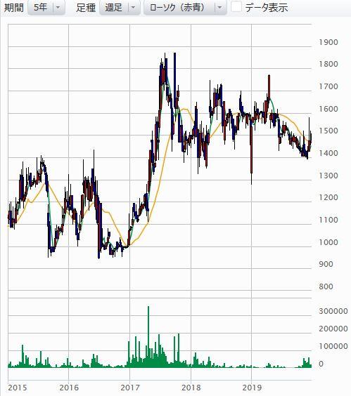 プラップジャパンの株価チャート