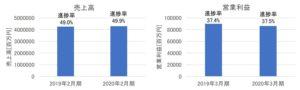 イオンの売上高・営業利益(2020年2月期第2四半期)