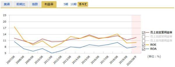 プラップジャパンの営業利益率