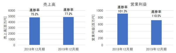 オリジナル設計の売上高・営業利益(2019年12月期第3四半期)