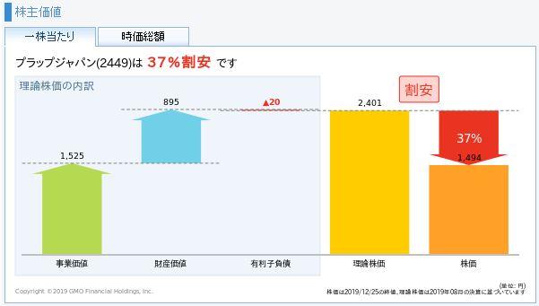 プラップジャパンの理論株価
