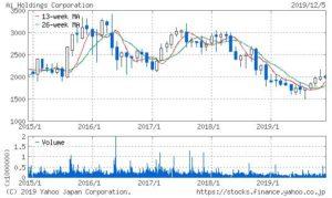 あいホールディングスの株価チャート