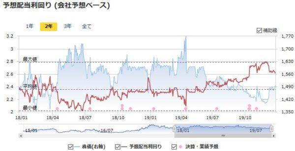 プラップジャパンの予想配当利回りの推移