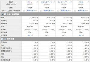 イオン、7&iHD、ファミマ、イズミの投資指標の比較