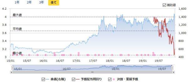 プロシップの配当利回りと株価の推移