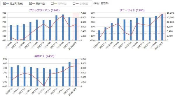プラップジャパン、サニーサイド、共同PRの売上高・営業利益の比較