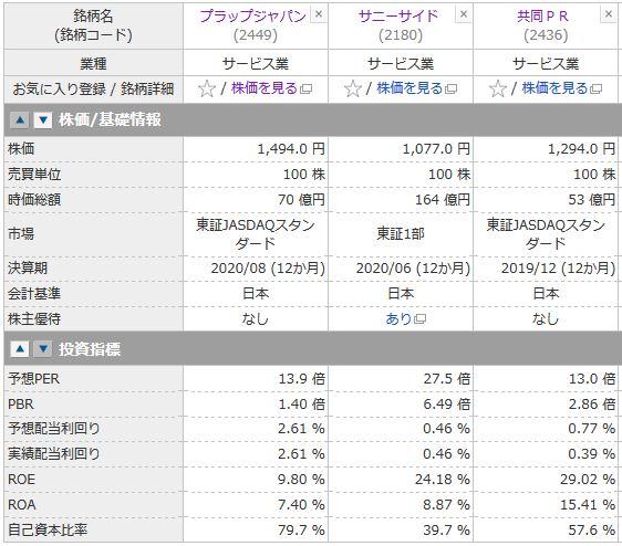 プラップジャパン、サニーサイド、共同PRの投資指標の比較