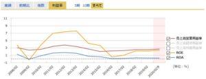 イオンの営業利益率