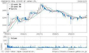 センチュリー21の株価チャート