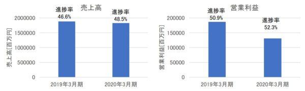 三菱ケミカルホールディングスの売上高・営業利益(2020年3月期第2四半期)