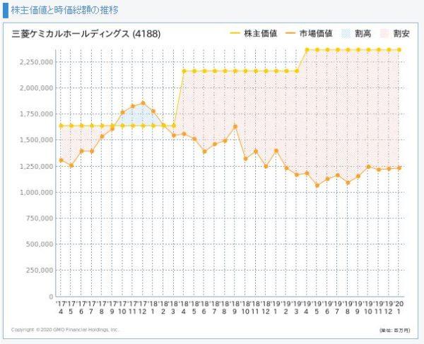 三菱ケミカルホールディングスの株主価値と市場価値の推移