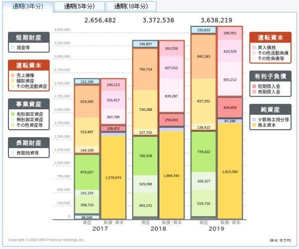 コマツ(小松製作所)の貸借対照表