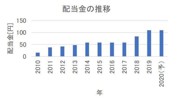 コマツ(小松製作所)の配当金の推移