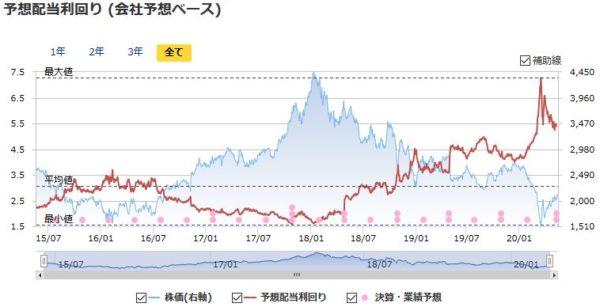 コマツ(小松製作所)の予想配当利回りの推移