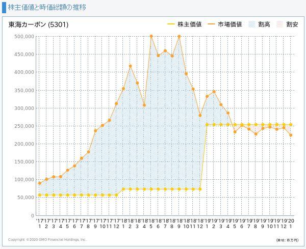 東海カーボンの株主価値と市場価値の推移