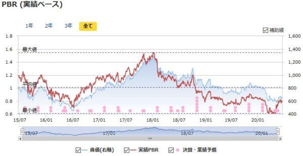 三菱ケミカルホールディングスの実績PBRの推移