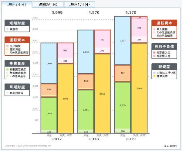情報企画の貸借対照表