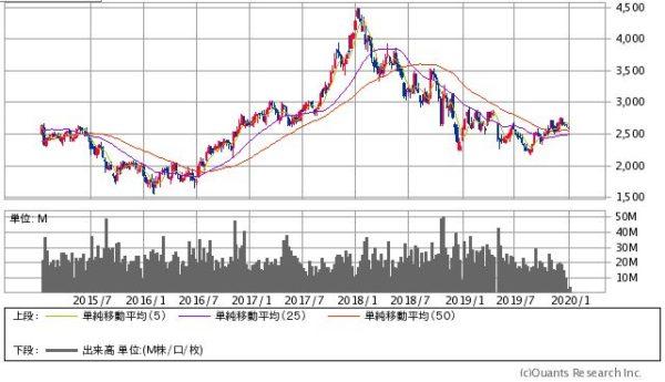 コマツ(小松製作所)の株価チャート