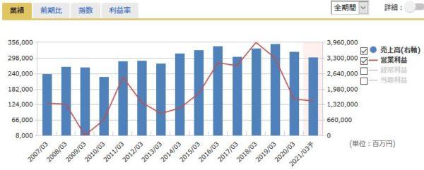 三菱ケミカルホールディングスの売上高・営業利益