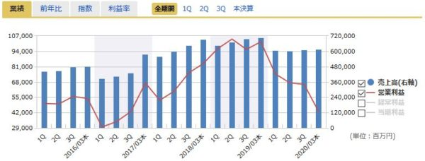 コマツ(小松製作所)の四半期業績の推移