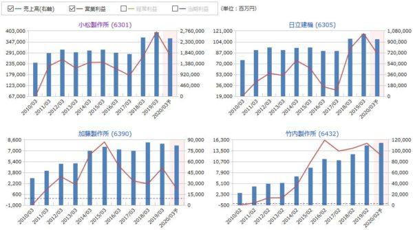 コマツ(小松製作所)、日立建機、加藤製作所、竹内製作所の売上高・営業利益の比較
