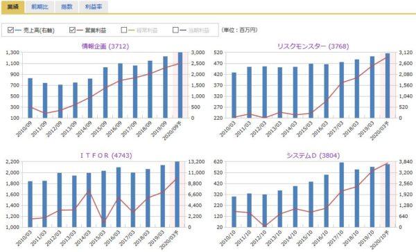 情報企画、リスクモンスター、ITFOR、システムDの売上高・営業利益の比較