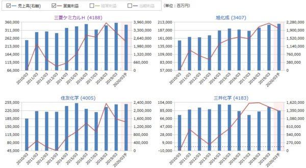 三菱ケミカルホールディングス、旭化成、住友化学、三井化学の売上高・営業利益の比較