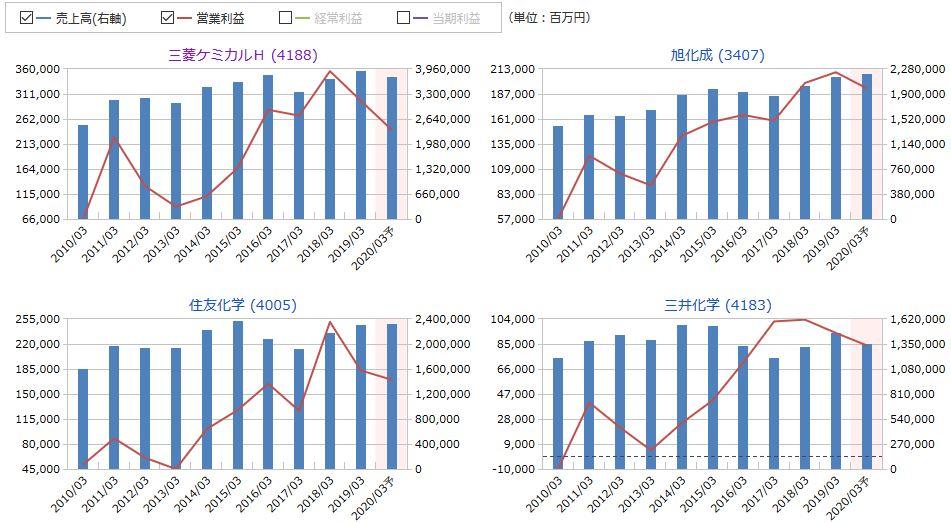 三菱 ケミカル 株価