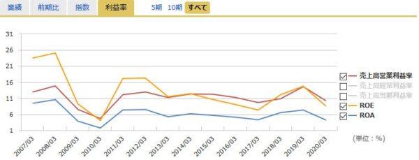コマツ(小松製作所)の営業利益率