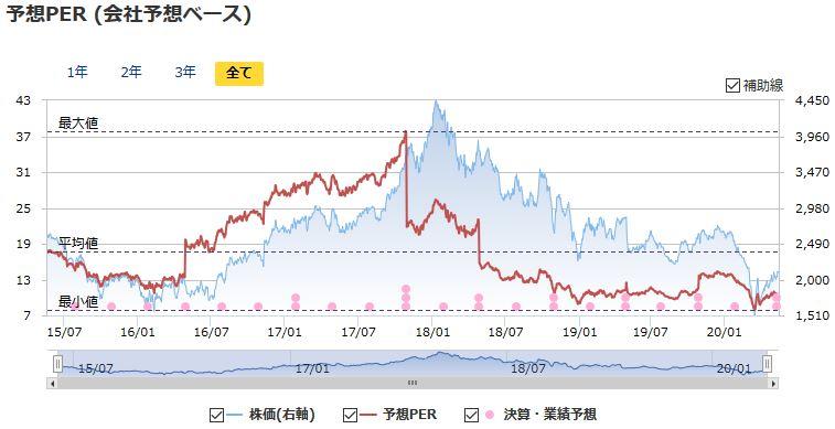 株価 コマツ