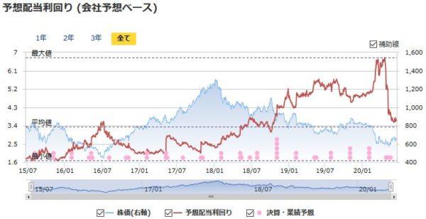 三菱ケミカルホールディングスの予想配当利回りの推移