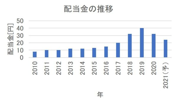 三菱ケミカルホールディングスの配当金の推移