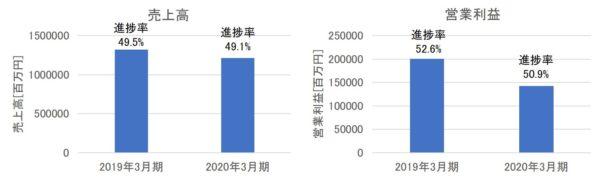 コマツ(小松製作所)の売上高・営業利益(2020年3月期第2四半期)