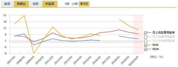 三菱ケミカルホールディングスの営業利益率