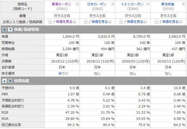 東海カーボン、日本カーボン、SECカーボン、東洋炭素の投資指標の比較