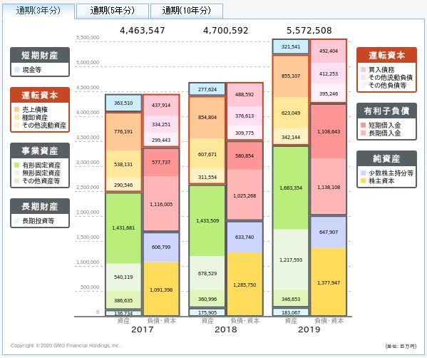 三菱ケミカルホールディングスの貸借対照表