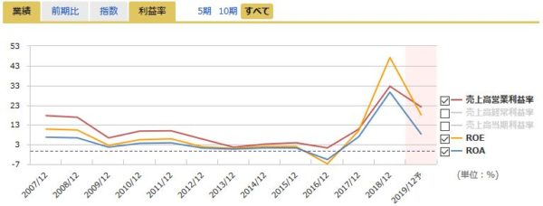 東海カーボンの営業利益率