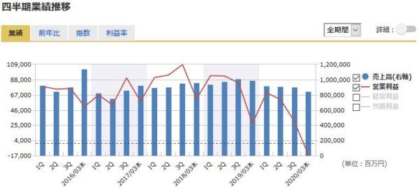 三菱ケミカルホールディングスの四半期業績の推移