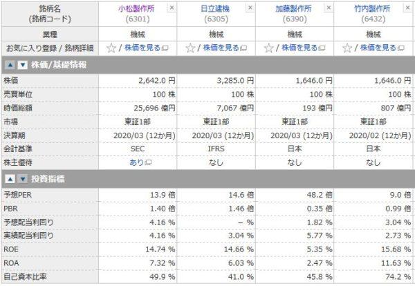 コマツ(小松製作所)、日立建機、加藤製作所、竹内製作所の投資指標の比較