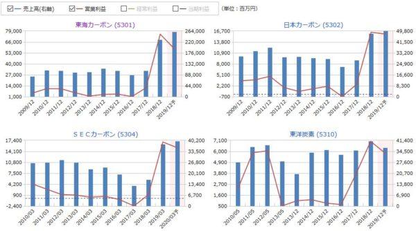 東海カーボン、日本カーボン、SECカーボン、東洋炭素の売上高・営業利益の比較