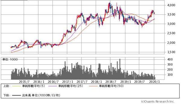 兼松エレクトロニクスの株価チャート