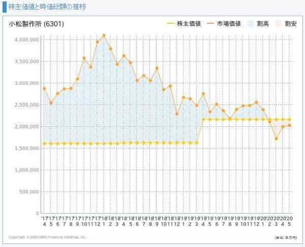 コマツ(小松製作所)の株主価値と市場価値の推移
