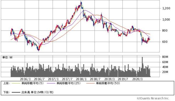 三菱ケミカルホールディングスの株価チャート