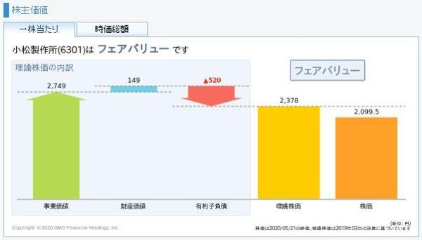 コマツ(小松製作所)の理論株価