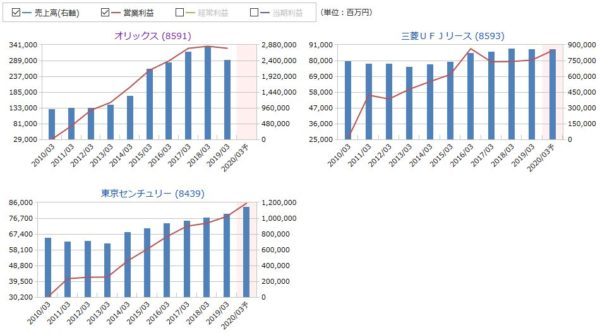 オリックス、三菱UFJリース、東京センチュリーの売上高・営業利益の推移